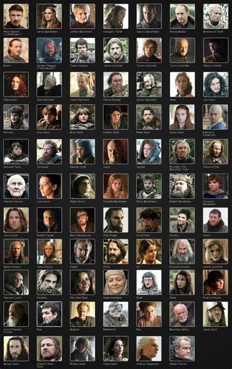 Game of Thrones Character Names | Game of Thrones Main