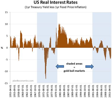 Real Interest Rates, The Key To Reading The Gold Bull